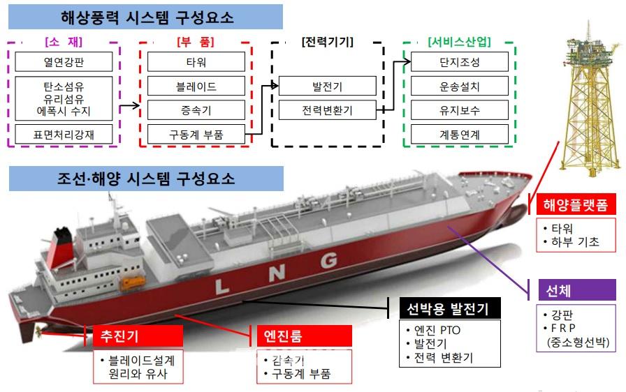 ▲해상풍력과 조선산업 유사 연계성(에기평 제공)