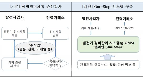 ▲발전기 예방정비계획 승인절차 개선 전·후